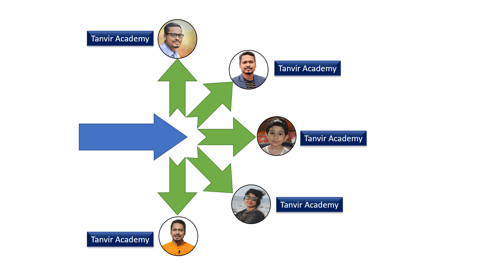 Create Influence Diagram in PowerPoint